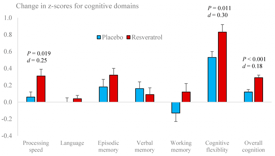Figure 2. Performance changes in cognitive domains following placebo and resveratrol treatments.