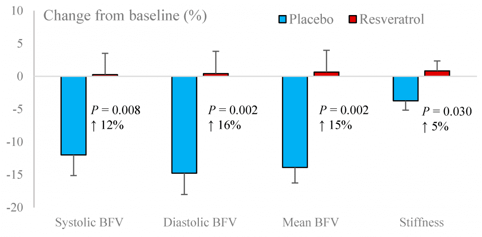 Figure 3. Changes in basal blood flow velocity (BFV) and pulsatility index (arterial stiffness) following resveratrol and placebo treatments.