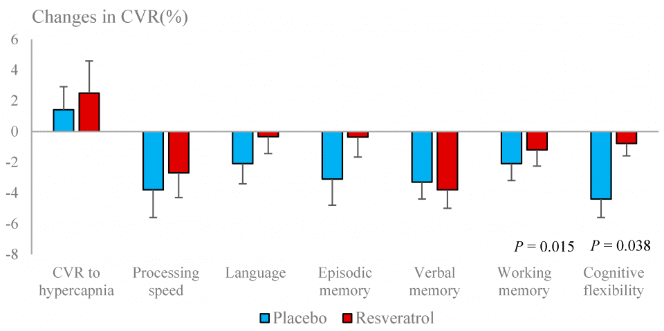 Figure 4. Changes in cerebrovascular responsiveness (CVR) to hypercapnia and to cognitive tests following resveratrol and placebo treatments.
